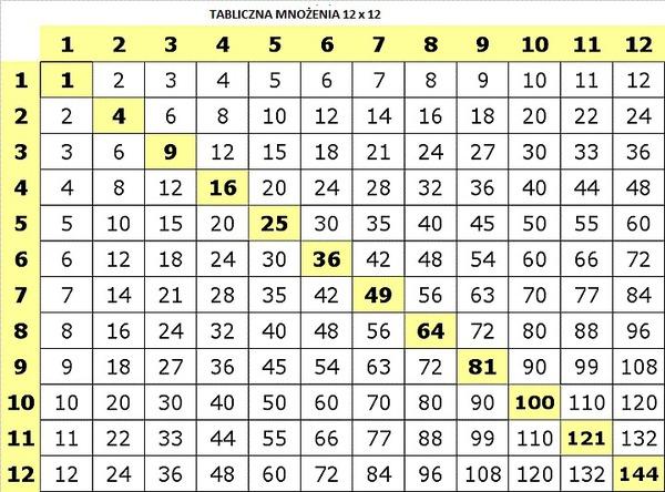 Mno enie do 12 - Table de multiplication 16 ...